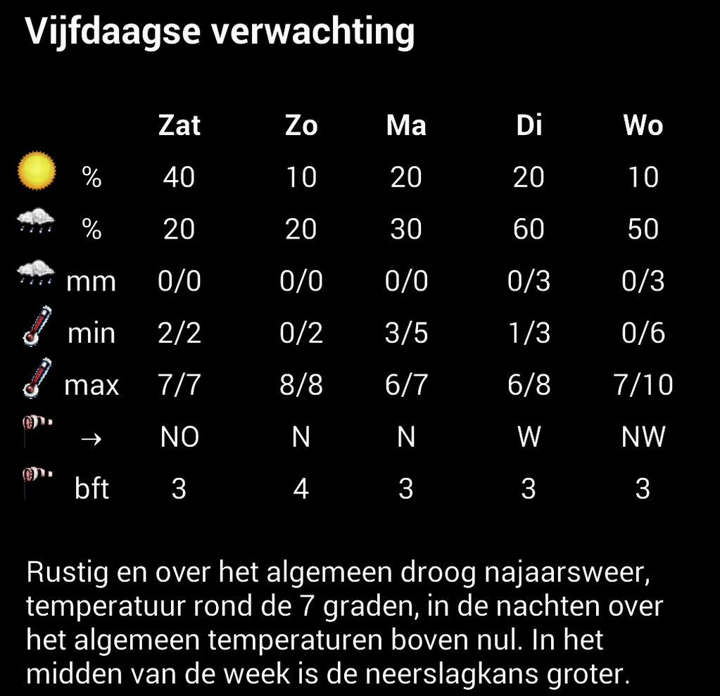 weersverwachting voor de komende dagen in Assen