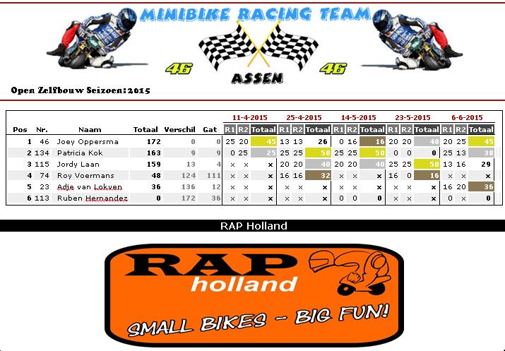 Minibike Racing Team Assen behaald 1ste plek op 5de NK Vledderveen